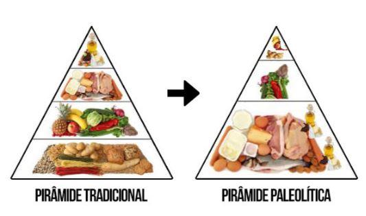 Aspectos a tener en cuenta en la dieta paleo